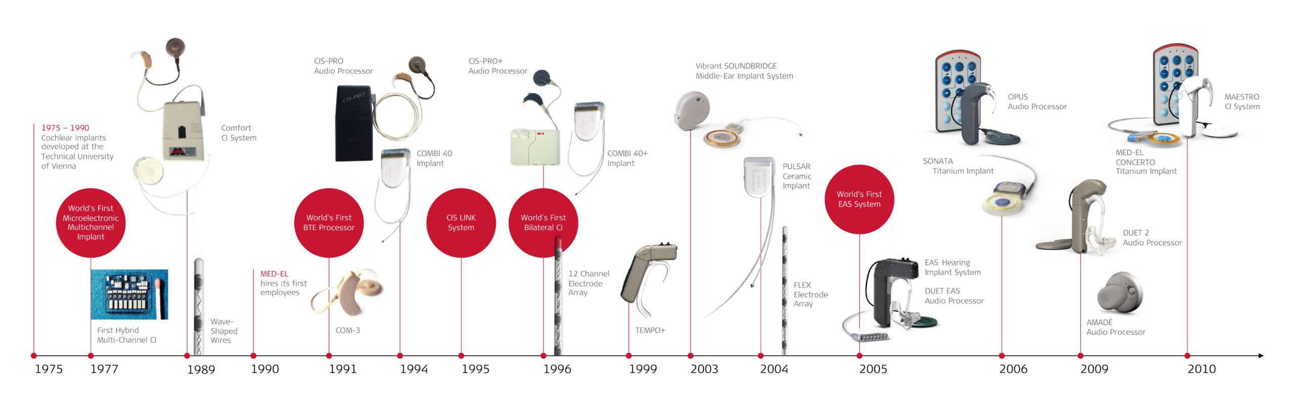 De geschiedenis van het CI in beeld